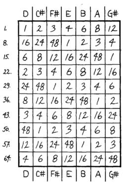 """Score for """"Multiples"""" (1972)"""